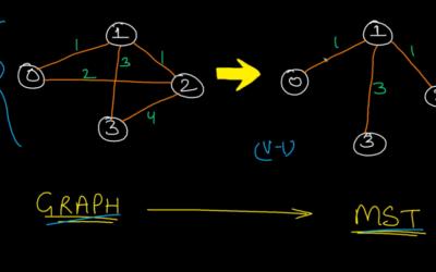 Graph Algorithm and DSU