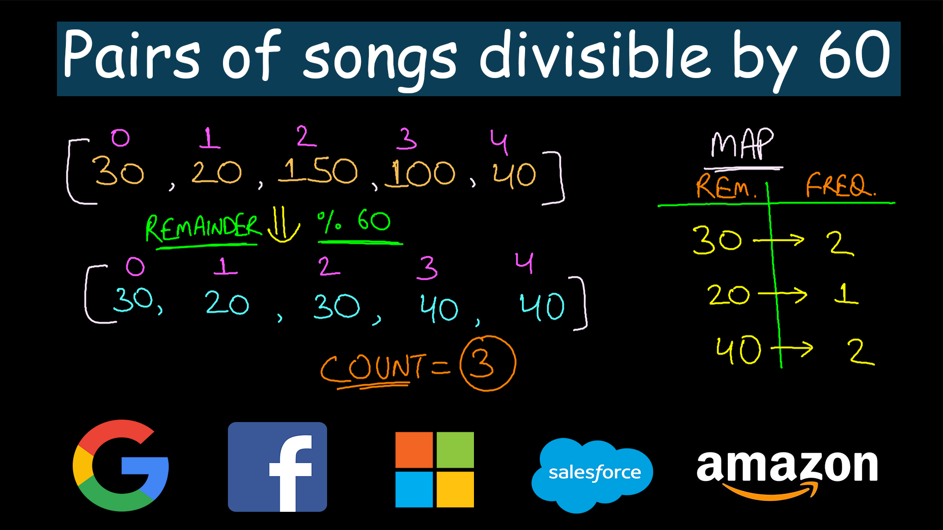 Pairs of songs with total durations divisible by 60 | Leetcode #1010